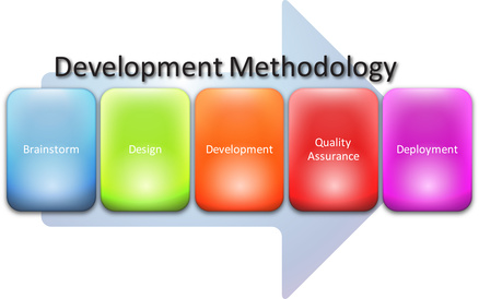 Development methodology process diagram